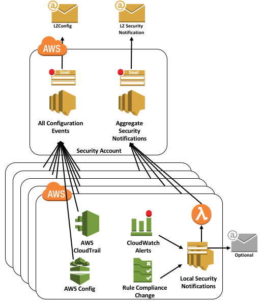 AWS Landing Zone - creating a corporate structure in AWS