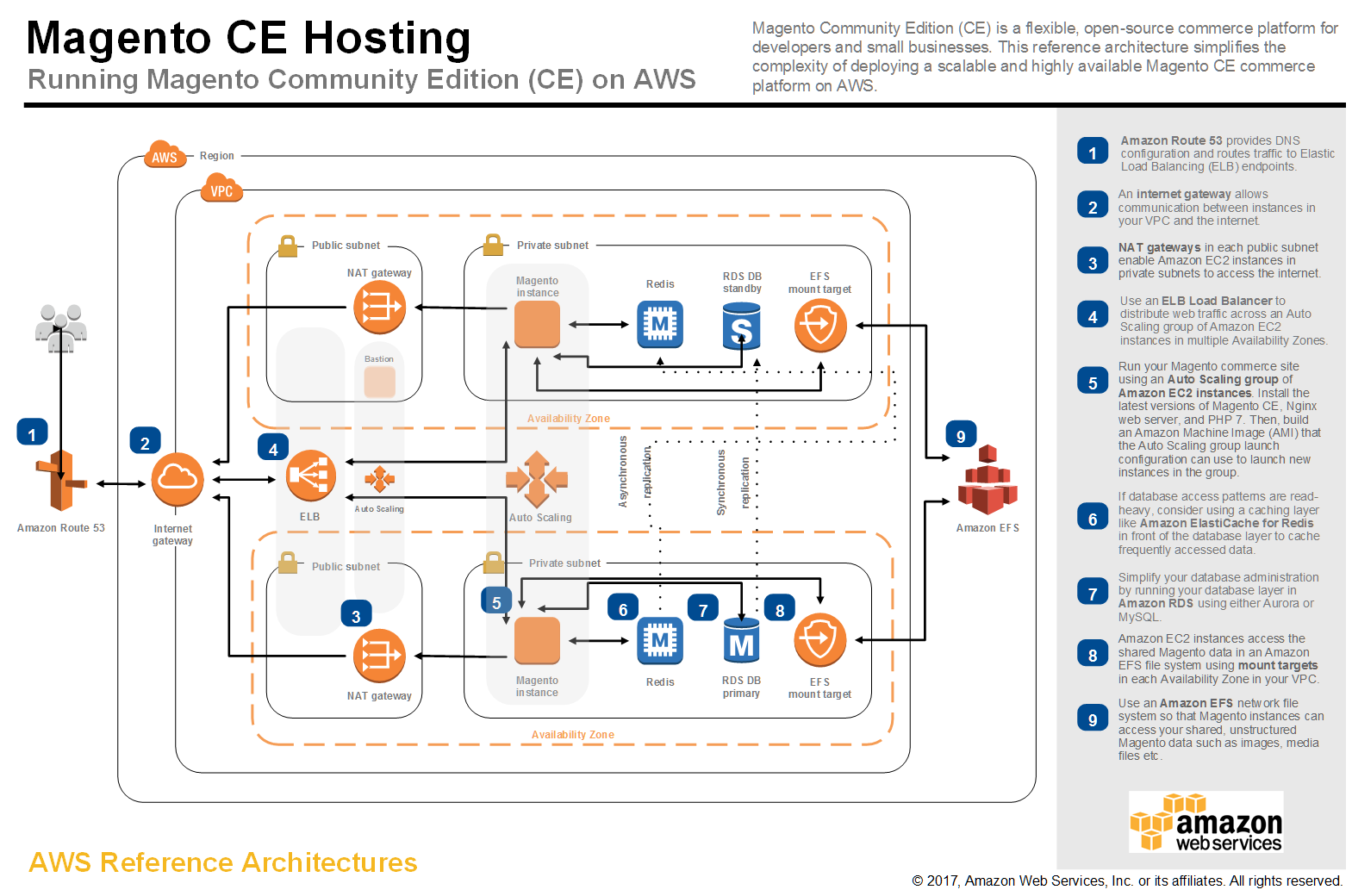 Quot Well Architected Quot Aws S Framwork For Desiging In The Cloud